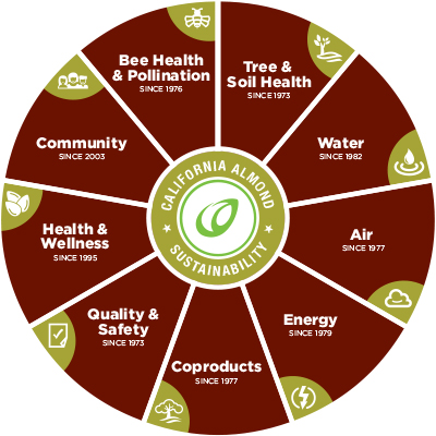 california almond sustainability wheel