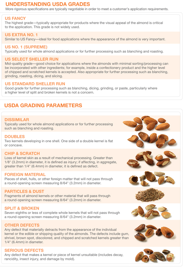 California-Almonds-Understanding-USDA-Grades