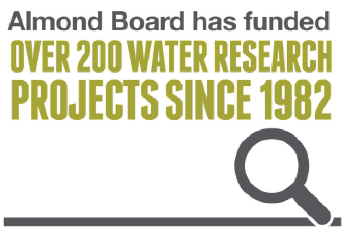 over 200 water research projects funded since 1982