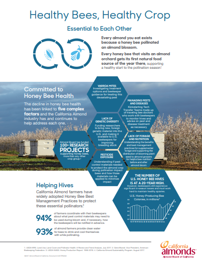 honey bees healthy crop factsheet