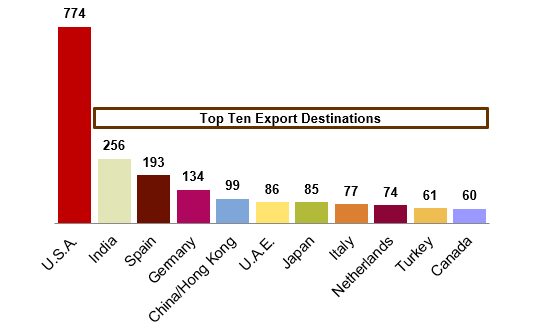 Export Destinations.Top Ten.png