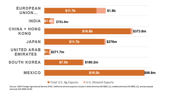 US Ag Exports by Value.png