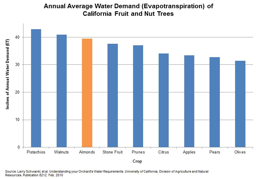 Typical Year Annual Average Water Demand of CA Fruit and Nut Trees