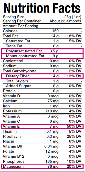 New Nutrition Facts About Almonds Betcha Didn T Know