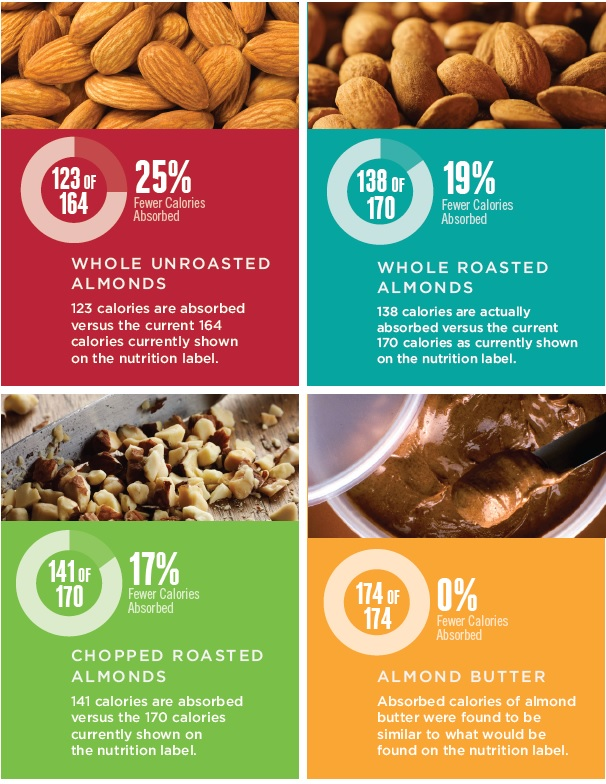 The Skinny on Almond Calories