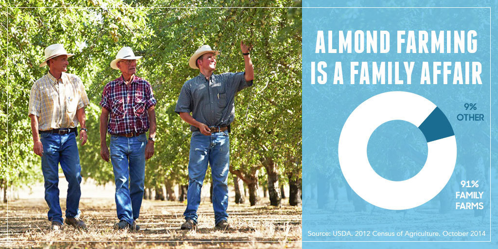 What is #AlmondSustainability?